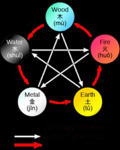 5-elementen-van-de-healing-tao